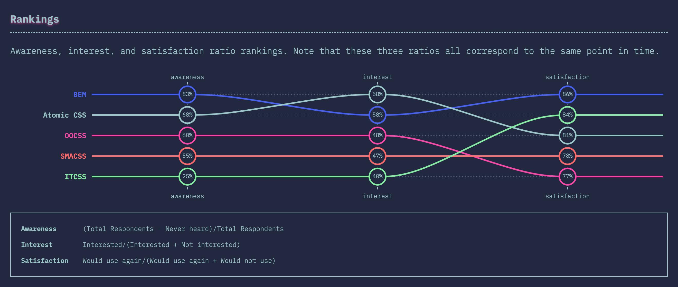 CSS Rankings